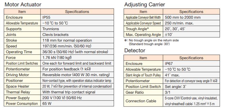 Thiết bị điều chỉnh độ lệch băng tải Series HBA-MC / HBA-MR / HBA-DC | Matsushima Viet Nam
