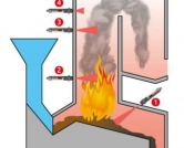 Đo nhiệt độ trông lò đốt bằng cảm biến hồng ngoại